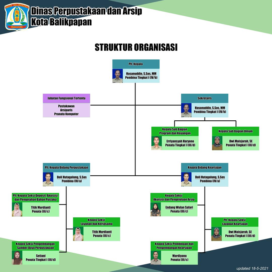 Struktur Organisasi Dispustakar 2021