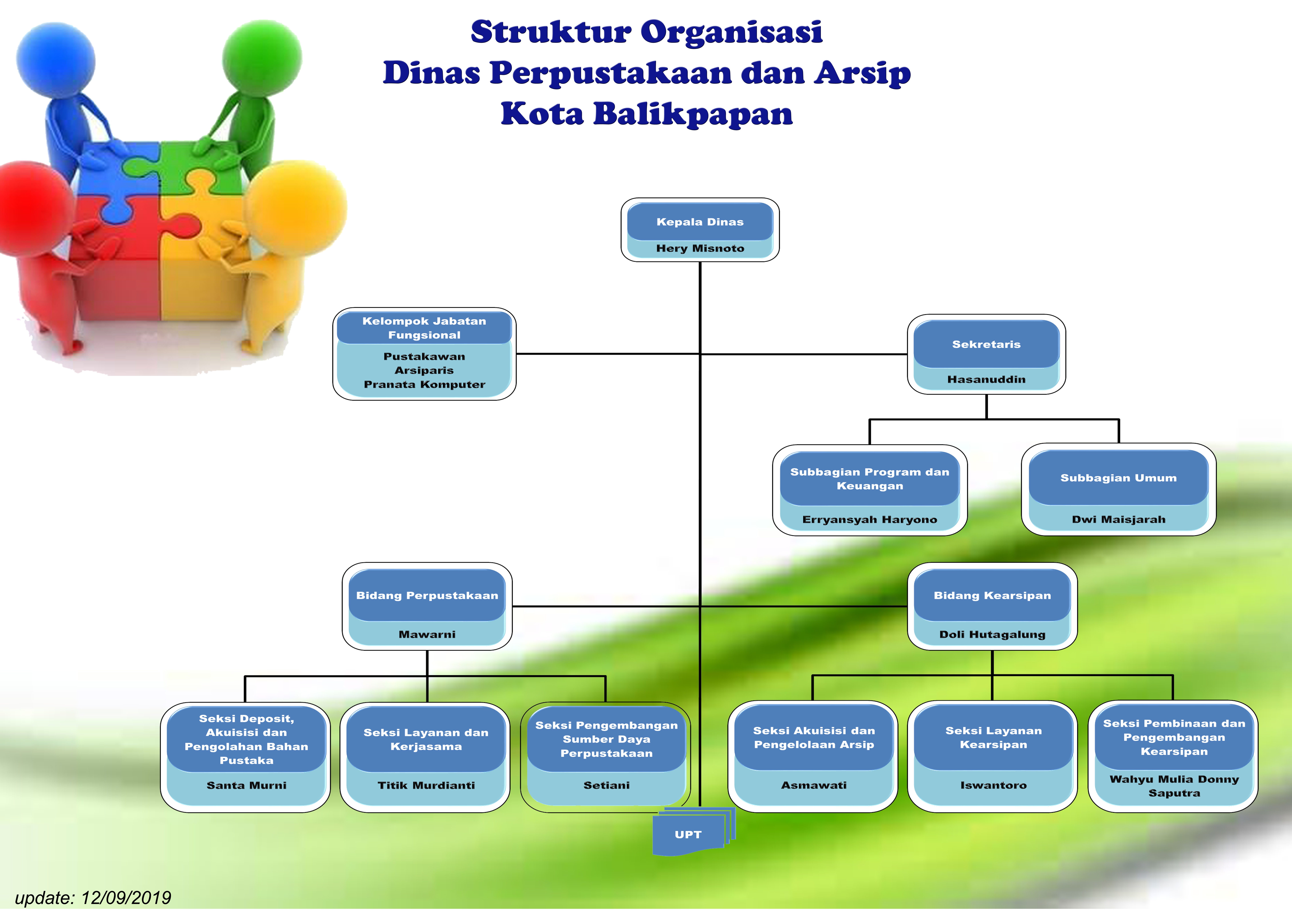 Struktur Organisasi Dispustakar Balikpapan